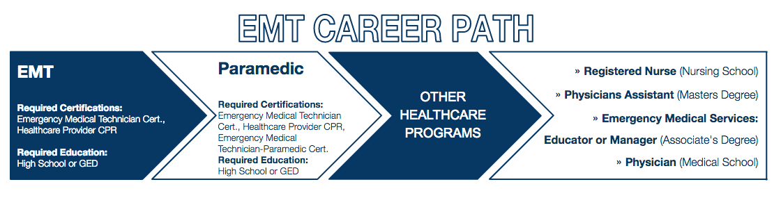East-Coast-Ambulance-BLOG-Career-Path-for-EMTs.png
